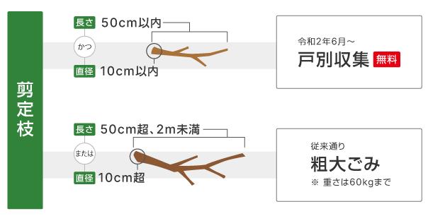 戸別収集する剪定枝の定義